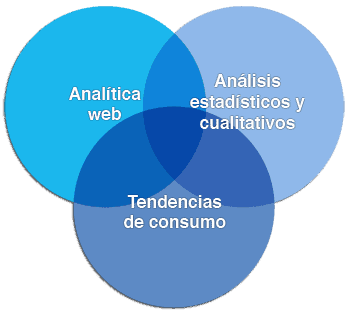 Tendencias-consumo