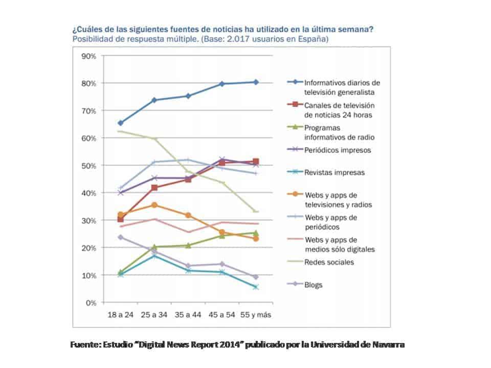 Consumo de información online
