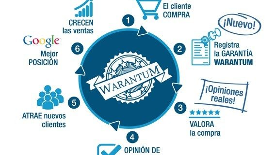 Proceso beneficios Warantum
