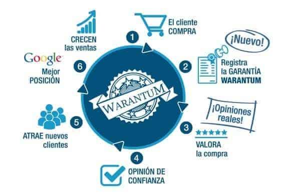Proceso de obtención Warantum
